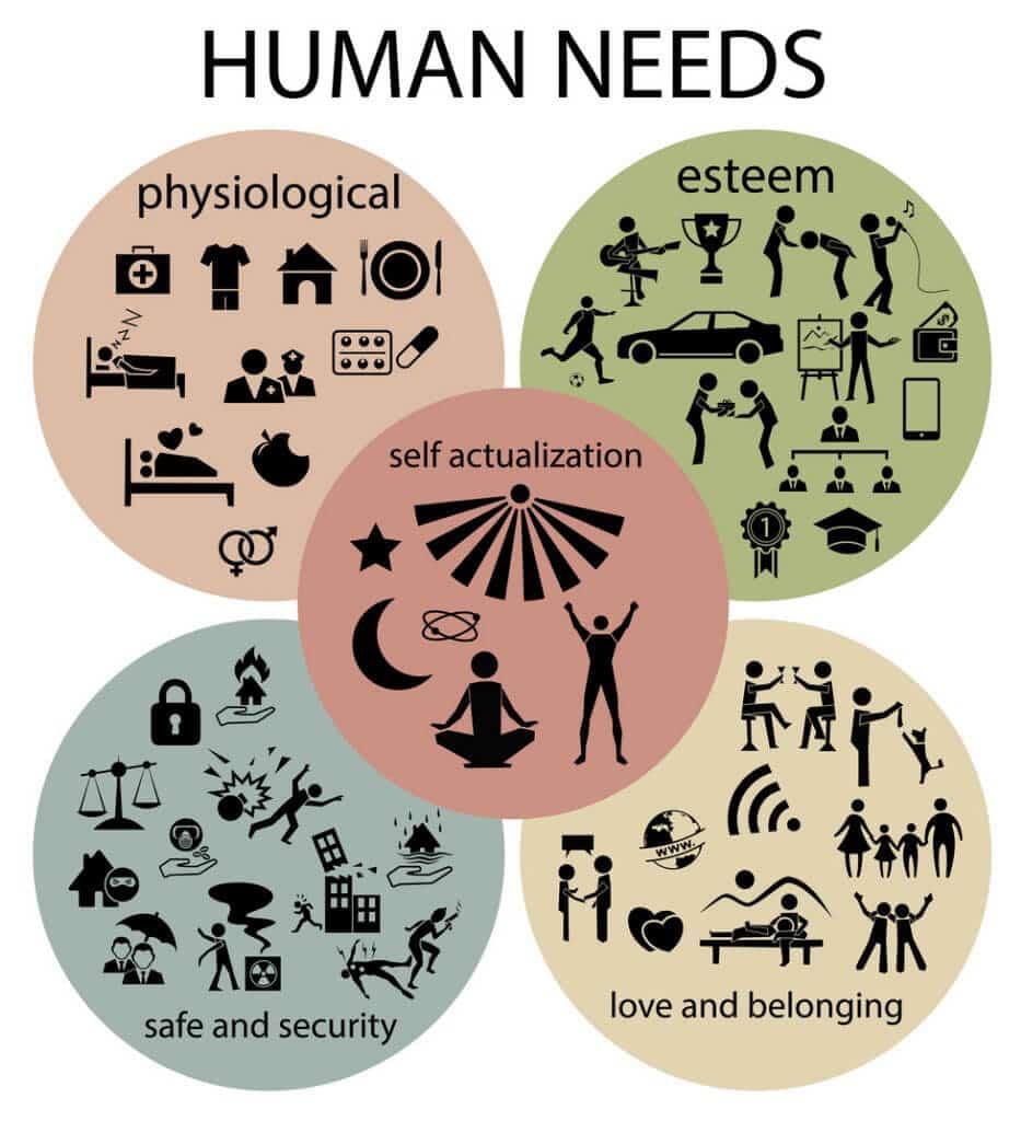 Maslow Human Needs
