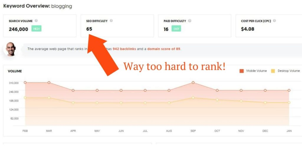 blogging is a tough keyword to rank for