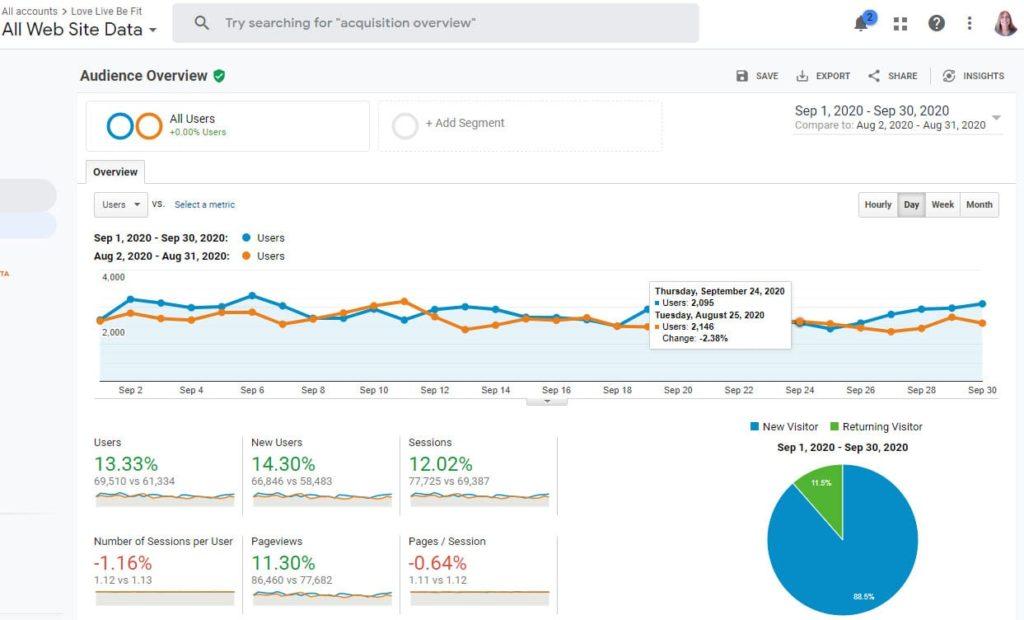 Blog traffic September 2020